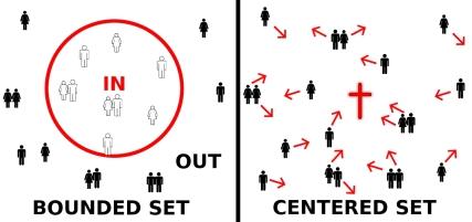 Bounded vs CenteredSet